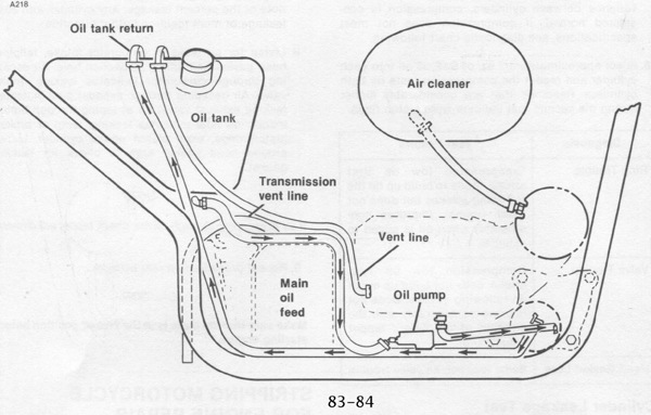 Ironhead Wiring Harness